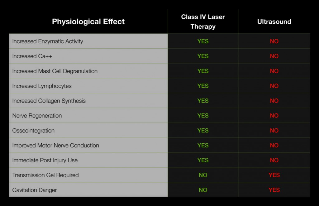 Laser vs Ultrasound