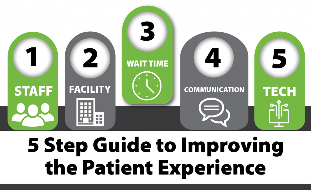 5 Step Guide to Improving the Patient Experience_Wait Time