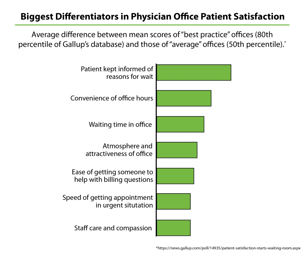 Patient Satisfaction Chart