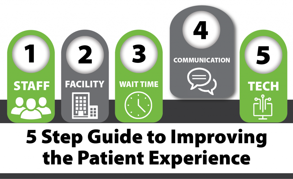 5 Step Guide to Improving the Patient Experience_Communication