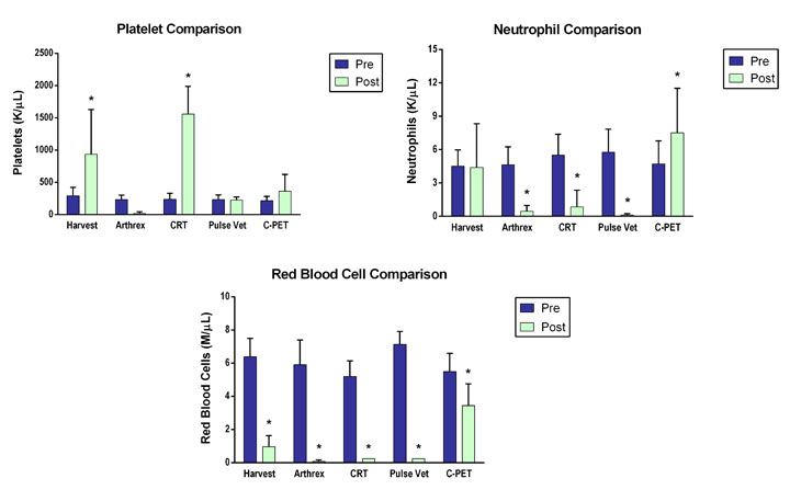 Companion Regenerative Therapies validation charts