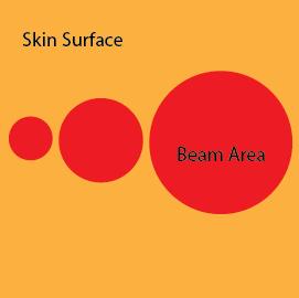Beam Area